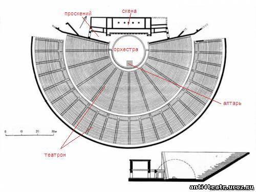 Схема театра · 2008-Янв-16